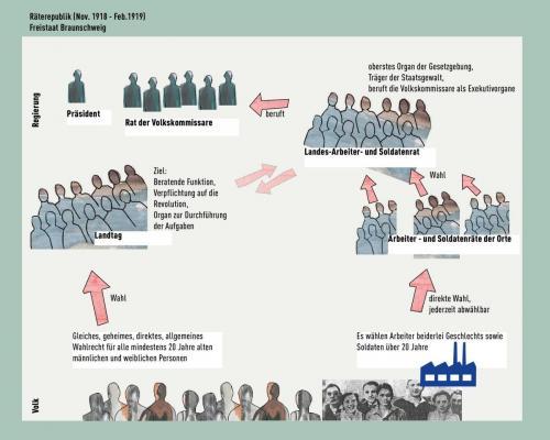 Wahlrecht 3